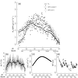 (PDF) Species-specific temporal variation in