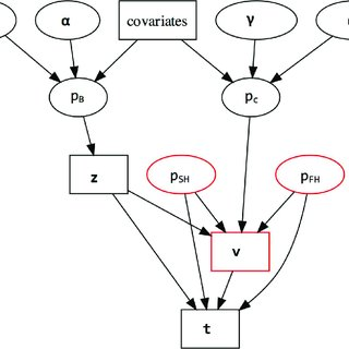 (PDF) Influences of Host Community Characteristics on