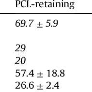 (PDF) Posterior cruciate-retaining versus posterior