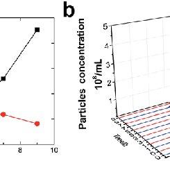 Far-UV CD study of the CRYAB. (a) Spectra of CRYAB