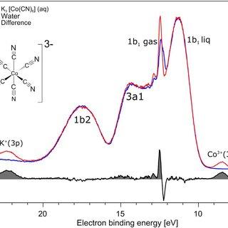 (PDF) Chemical bonding in aqueous hexacyano cobaltate from