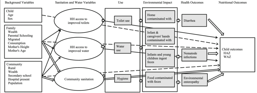 Conceptual framework for Water, Sanitation, and Hygiene