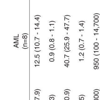 (PDF) Activation of coagulation system and d-dimer levels