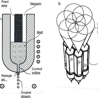Schematic view of drop-on-demand ink jet generator