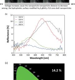 electro chromatics a photo images of the reflective color changes download scientific diagram [ 850 x 1689 Pixel ]
