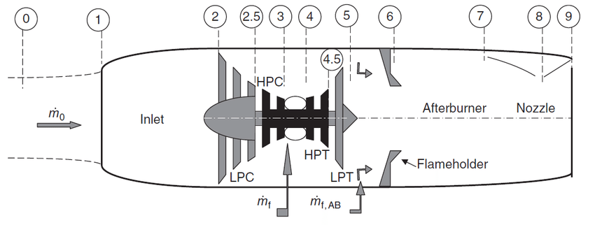 Stations for an afterburning turbojet engine [15
