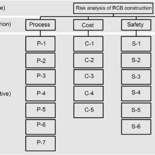 (PDF) Comparison of Risk Assessment for a Nuclear Power