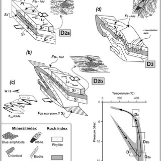(PDF) THE NATURE OF DUCTILE DEFORMATION IN THE PHYLLITE
