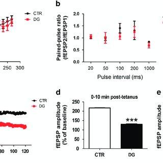 (PDF) Glucose deficit triggers tau pathology and synaptic