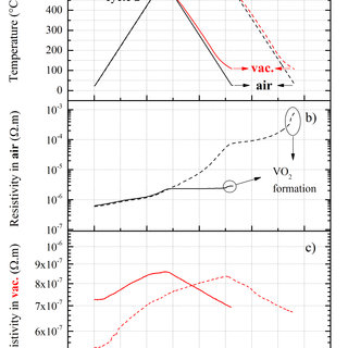 Air vs. in situ vacuum resistivity evolution of the V