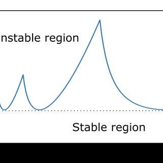 (PDF) Development and Optimization of Vibration-Damped