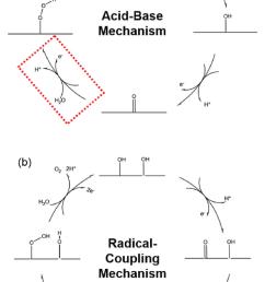 schematic representation of water oxidation mechanism a acid base ab mechanism [ 722 x 1196 Pixel ]