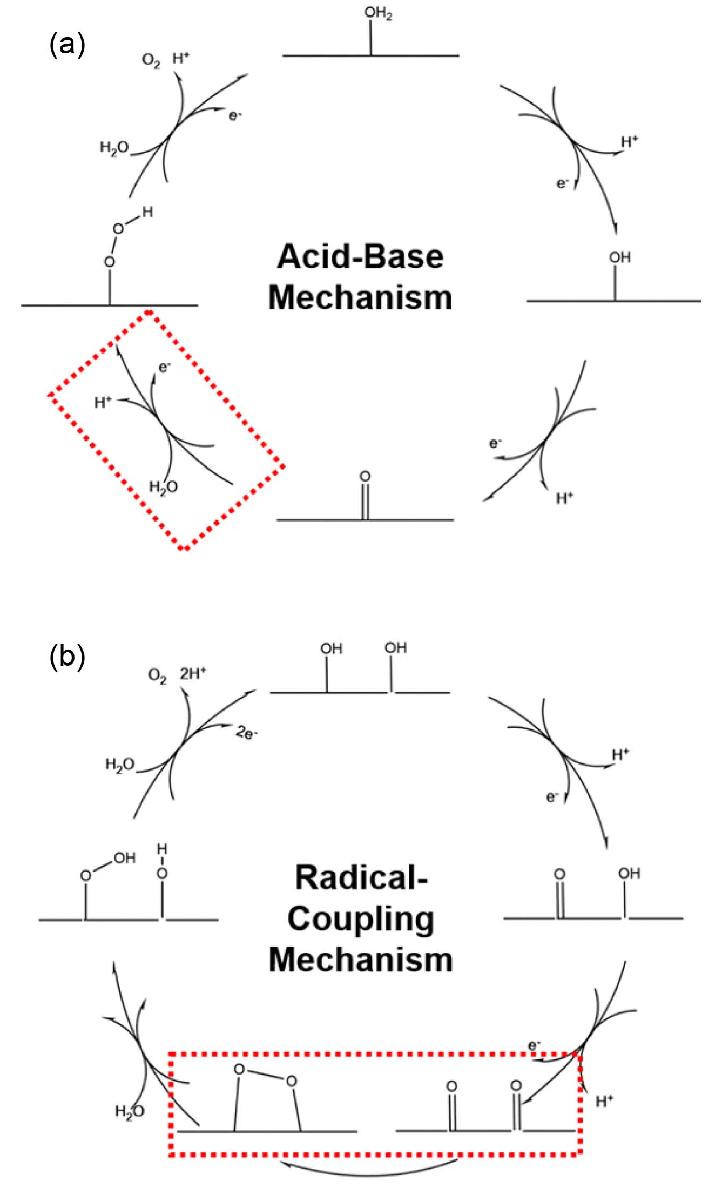 medium resolution of schematic representation of water oxidation mechanism a acid base ab mechanism