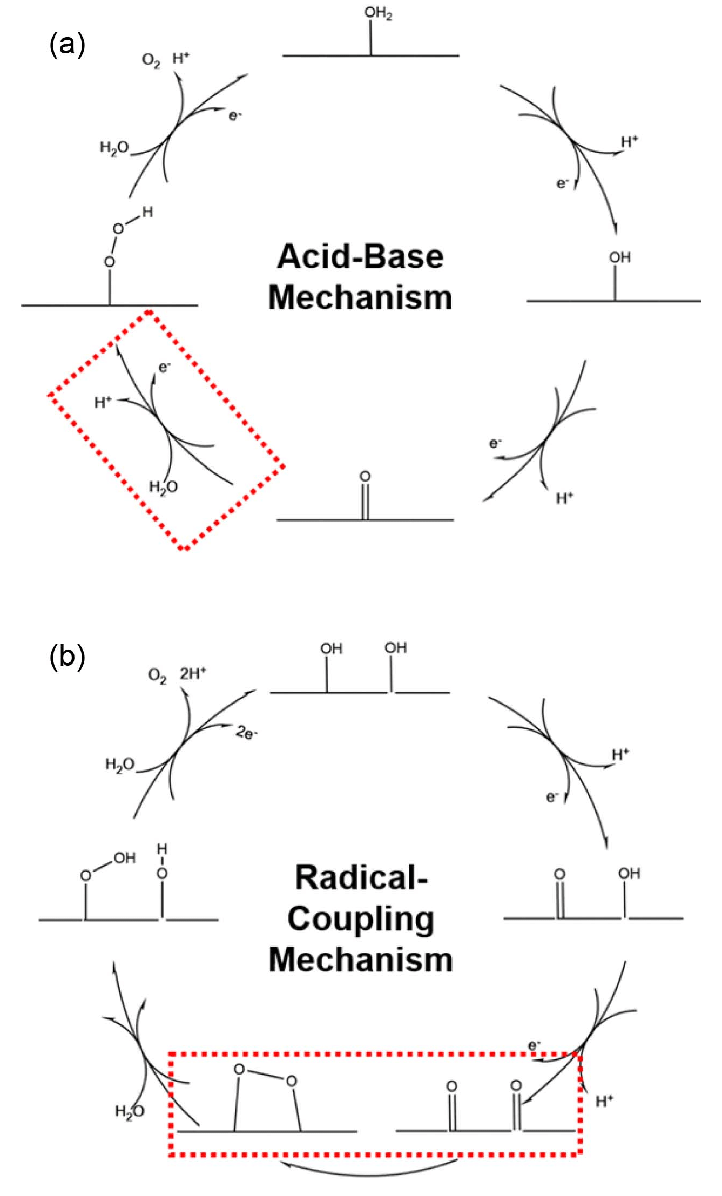 hight resolution of schematic representation of water oxidation mechanism a acid base ab mechanism