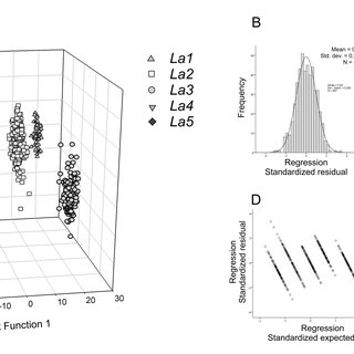 Variability on morphological and ecological seed traits of