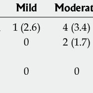 Pediatric asthma severity score calculation table
