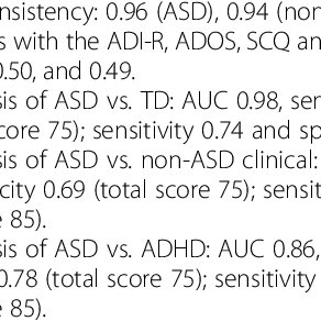 Social Responsiveness Scale (SRS) total raw scores as a