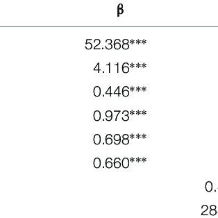 | Predictors of ACIPS total scores from NEO-FFI item