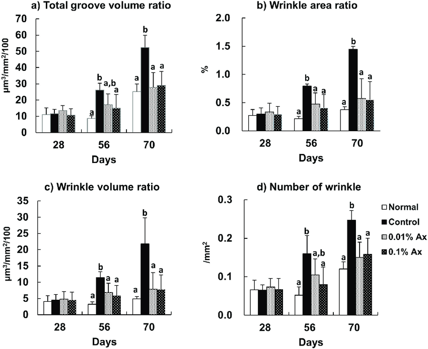 Effect of dietary astaxanthin on UVA-induced wrinkle