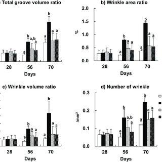 (PDF) Preventive effect of dietary astaxanthin on UVA