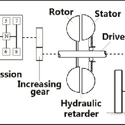 Working principle of the hydraulic retarder. 1: oil tank