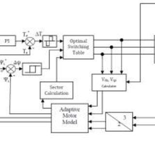 (PDF) Modified SVPWM Algorithm for 3-Level Inverter Fed