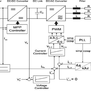 (PDF) Reactive power control of three-phase low voltage