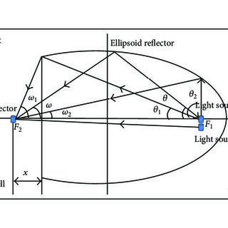 (PDF) Theoretical Research on Ellipsoidal Structure