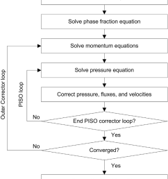 flow chart of the pressureevelocity coupling procedure of solver interfoam [ 850 x 1013 Pixel ]