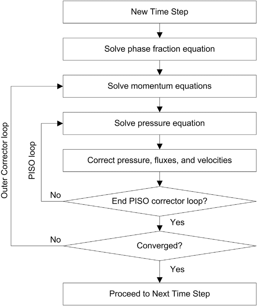 hight resolution of flow chart of the pressureevelocity coupling procedure of solver interfoam