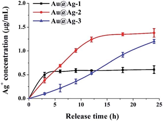 The cumulative Ag + release profile of Au@Ag NPs (at 5 mg