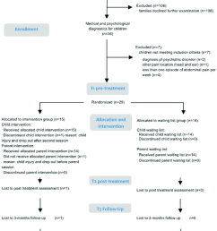 trial flow chart adapted and extended for parent analysis from 31  [ 850 x 1129 Pixel ]