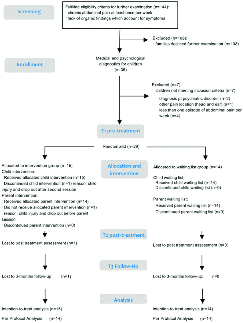hight resolution of trial flow chart adapted and extended for parent analysis from 31