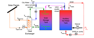 Schematic of solar domestic hot water system   Download