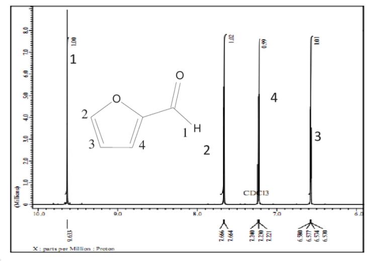 1 H-NMR (500 MHz, CDCl3) spectrum of furfural Chromatogram ...