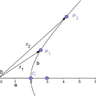 (PDF) The Relativistic Geometry of the Complex Matter Space