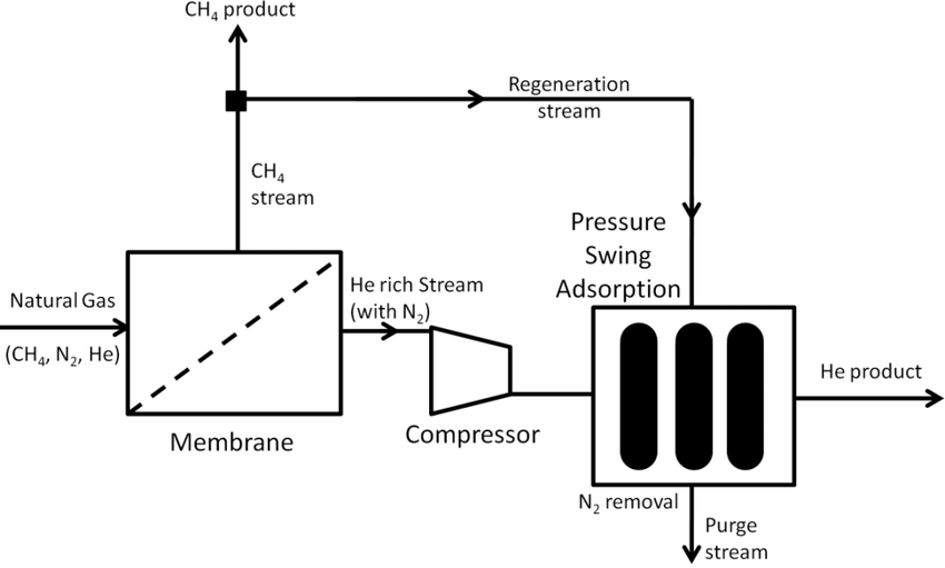 Advantages And Disadvantages Of Pressure Swing Adsorption