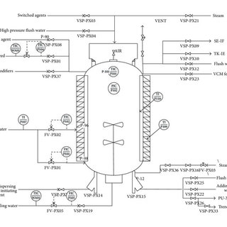 Flow chart of the polymerization reactor process