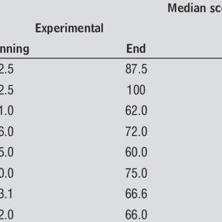 Landmarks for cephalometric analysis: S
