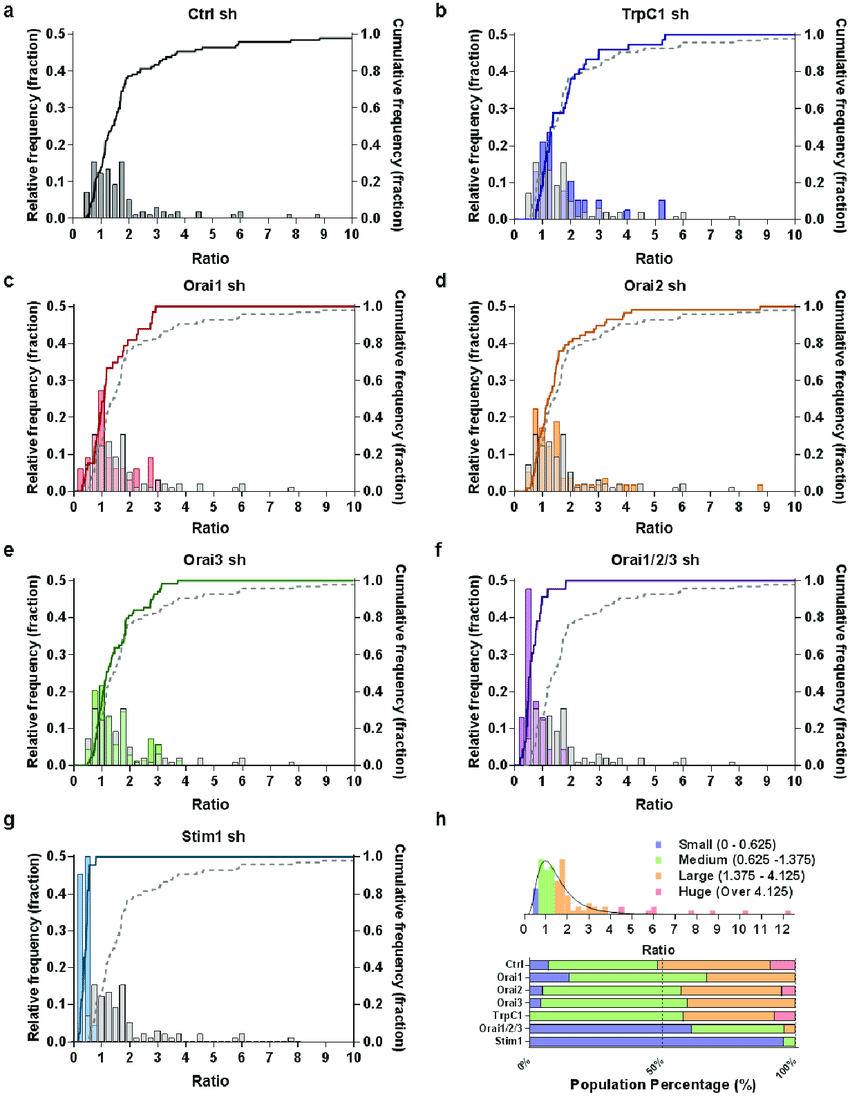 medium resolution of identification of the soc subtype for each astrocyte by the degree of download scientific diagram