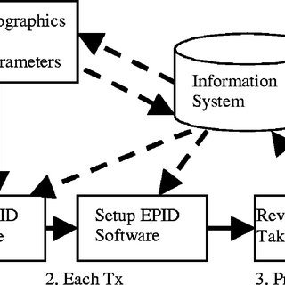 (PDF) Guide to clinical use of electronic portal imaging