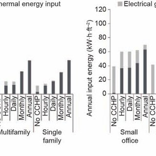 A conventional building energy supply system versus a