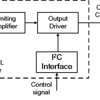 10 Gb/s optical eye diagram with PRBS7 input data