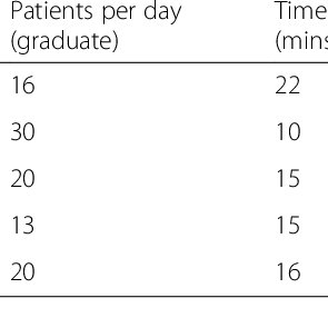 New graduate perception of their own nursing performance