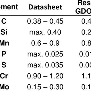 (PDF) Magnetic properties of 42CrMo4 steel