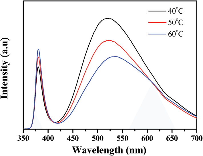 Fig. 3 Presents the room-temperature photoluminescence (PL