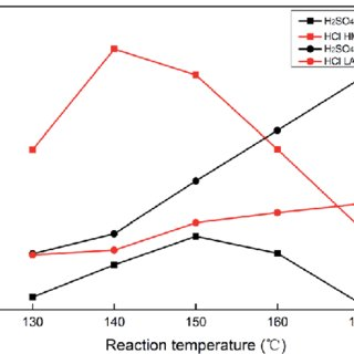 (a) The effect of temperature on the solubility of Cl 2 in