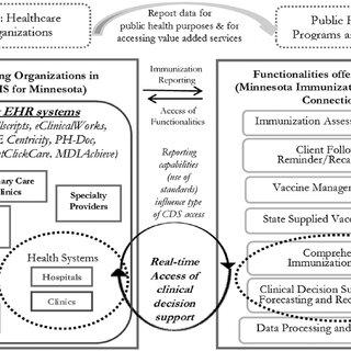(PDF) Immunization Information System and Informatics to
