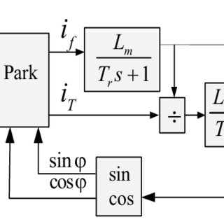 (PDF) Indirect Field Oriented Control of Three-phase