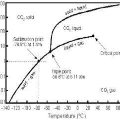 Co2 Pressure Temperature Phase Diagram Easy Origami Horse For Download Scientific